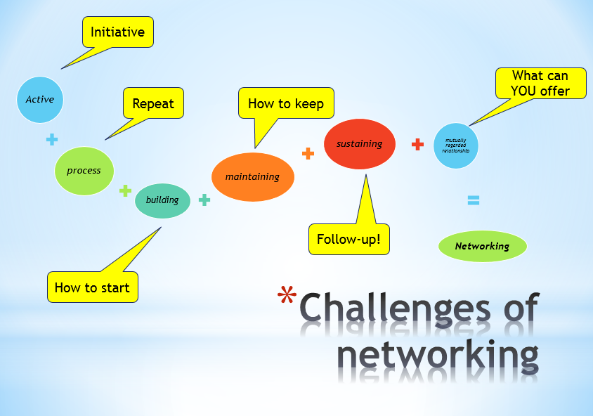 networking skills Networking has amazing benefits─it can land you your dream job, help you meet you a venture capital or even help you to connect with your better half a recent survey revealed that almost 85% of.
